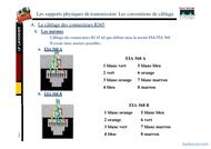 Tutoriel Les supports physiques de transmission :les conventions de câblage 2