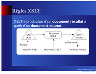 Tutoriel Règles XSLT 2