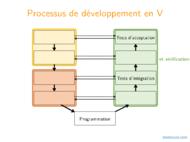 Tutoriel UML: Diagrammes de cas d'utilisation 2