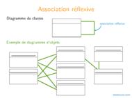Tutoriel UML: Associations particulières, héritage 2