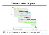 Tutoriel Réseauxdeterrain:3°partie 1